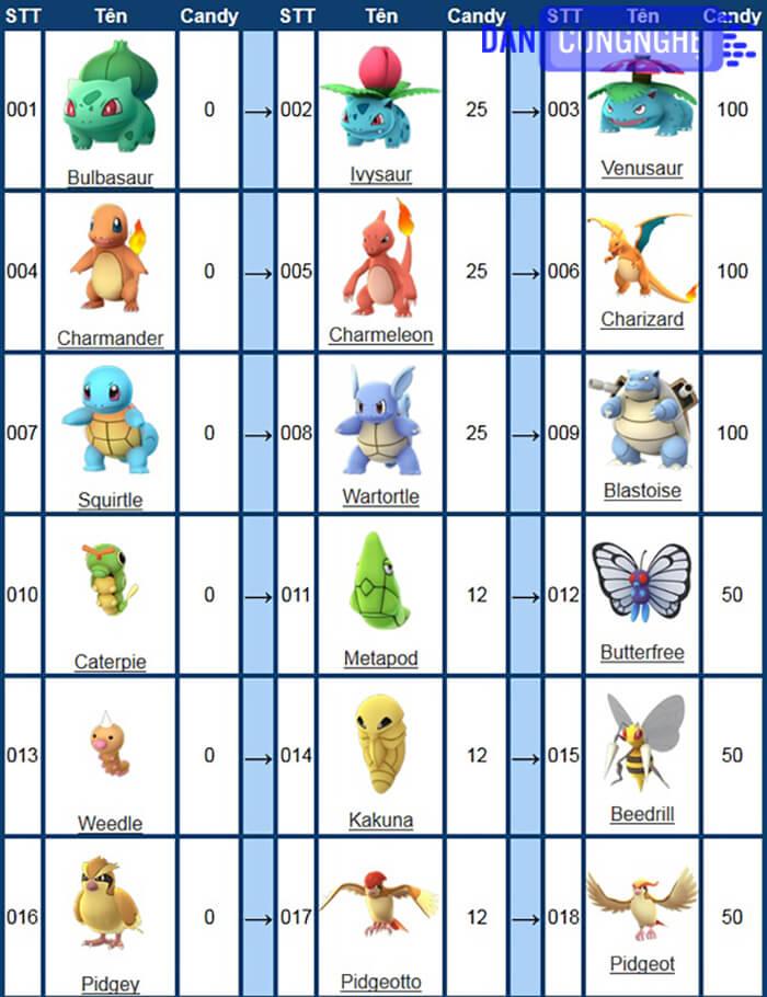 list tiến hóa pokemon